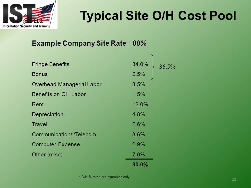 Typical Site O/H Cost Pool