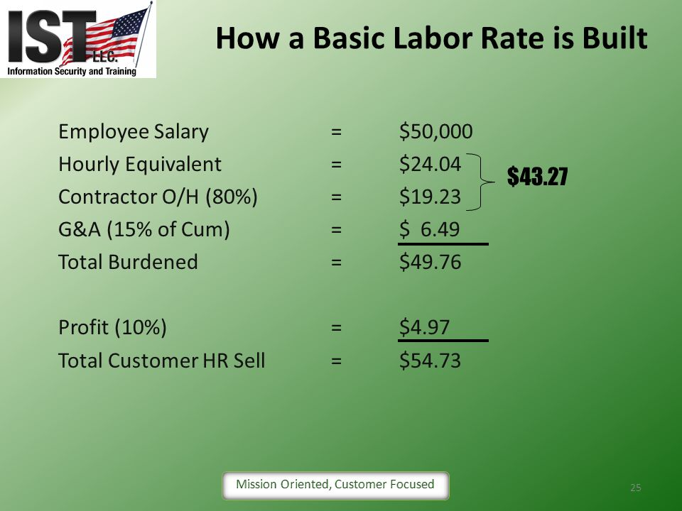 How a Basic Labor Rate is Built