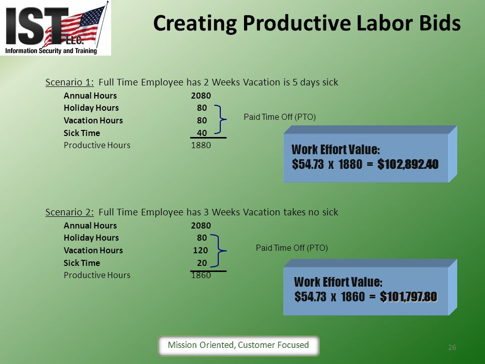 Creating Productive Labor Bids