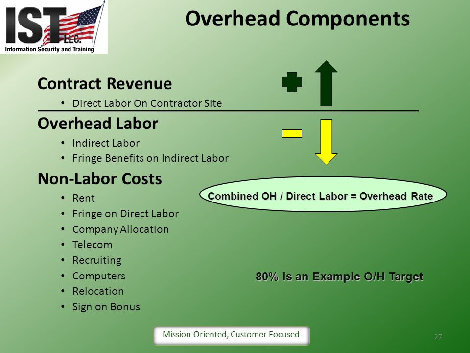 Overhead Components Contract Revenue Overhead Labor Non-Labor Costs