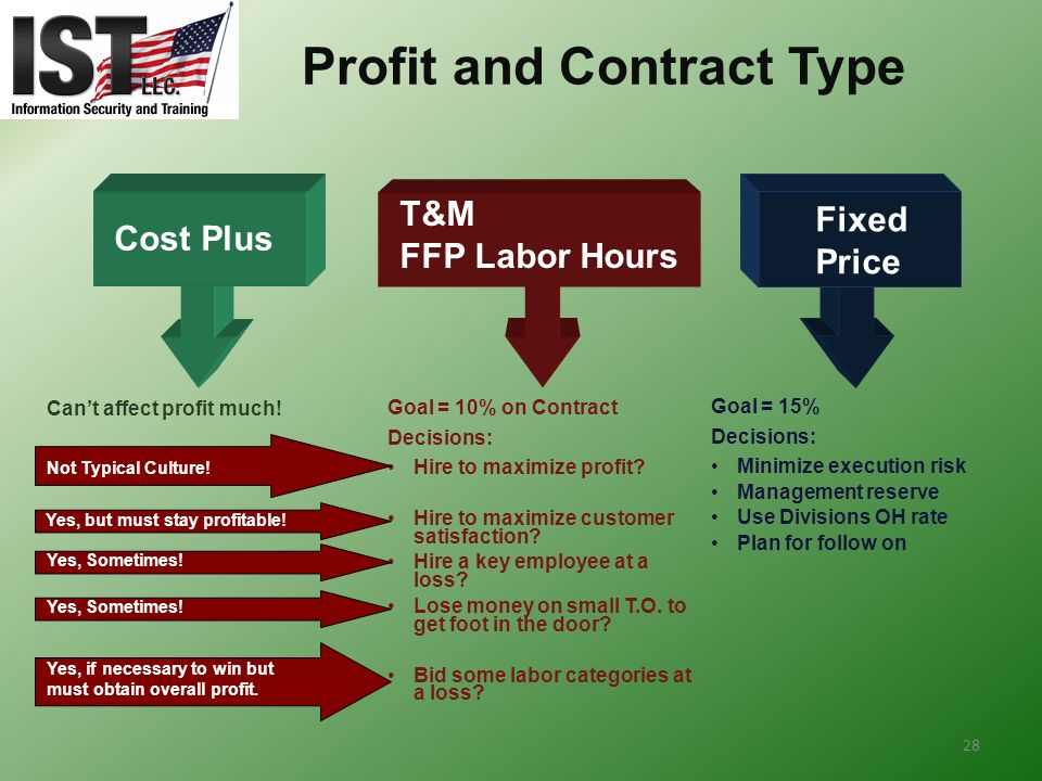 Profit and Contract Type
