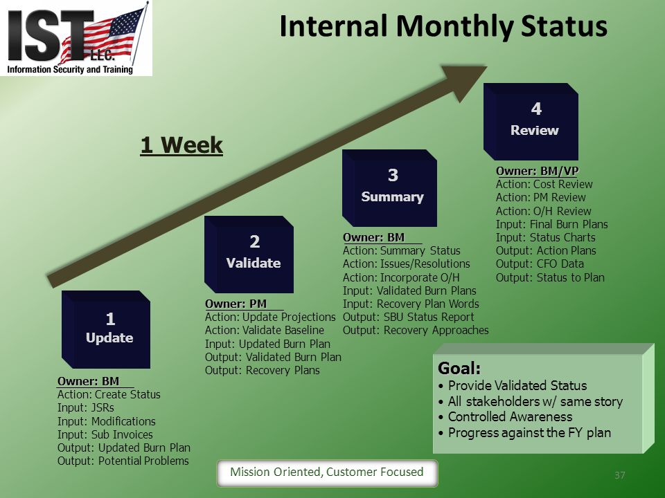Internal Monthly Status