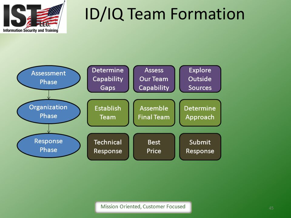 ID/IQ Team Formation Assessment Phase Determine Capability Gaps Assess