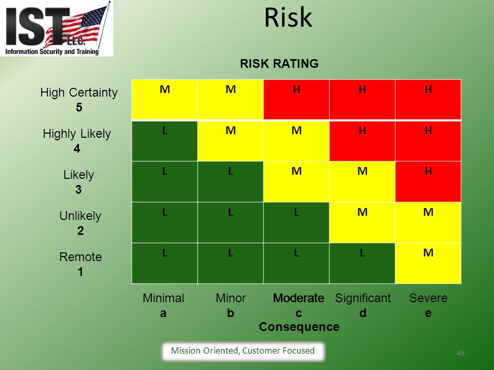 Risk RISK RATING High Certainty 5 M H L Highly Likely 4 Likely 3