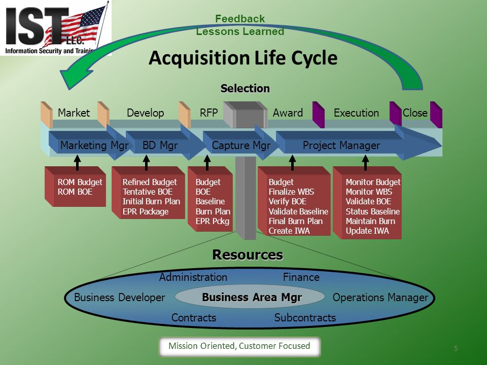 Acquisition Life Cycle