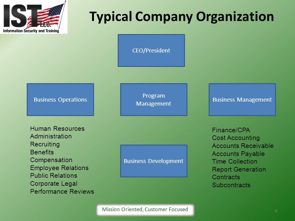 Typical Company Organization