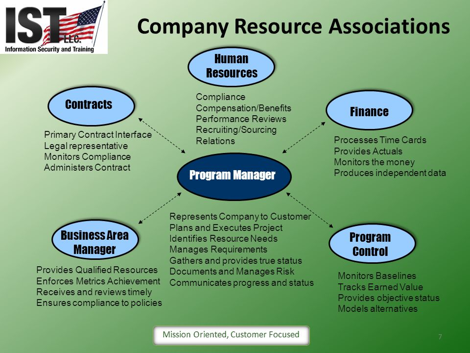Company Resource Associations