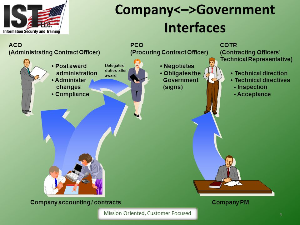 Company<–>Government Interfaces