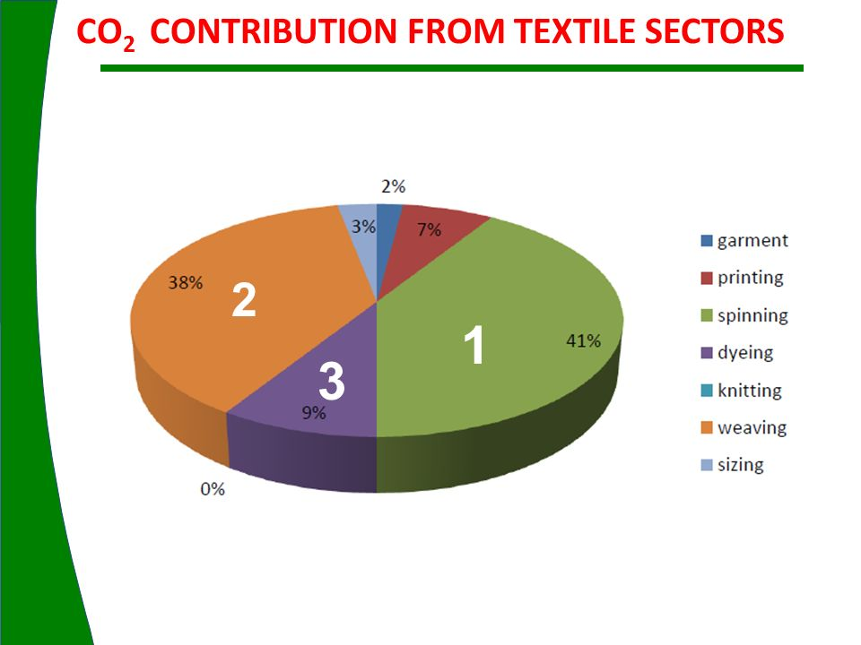 CO2 CONTRIBUTION FROM TEXTILE SECTORS