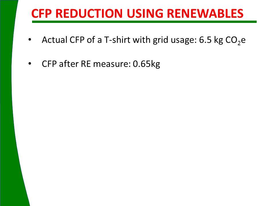 CFP REDUCTION USING RENEWABLES