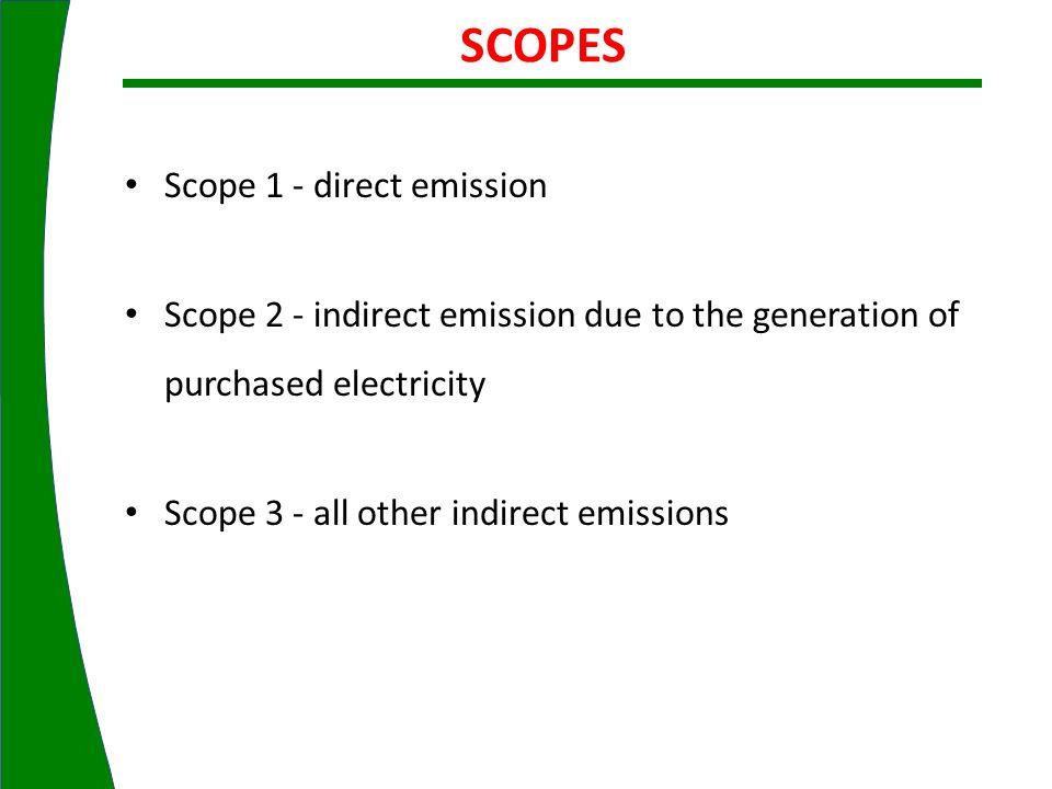 SCOPES Scope 1 - direct emission