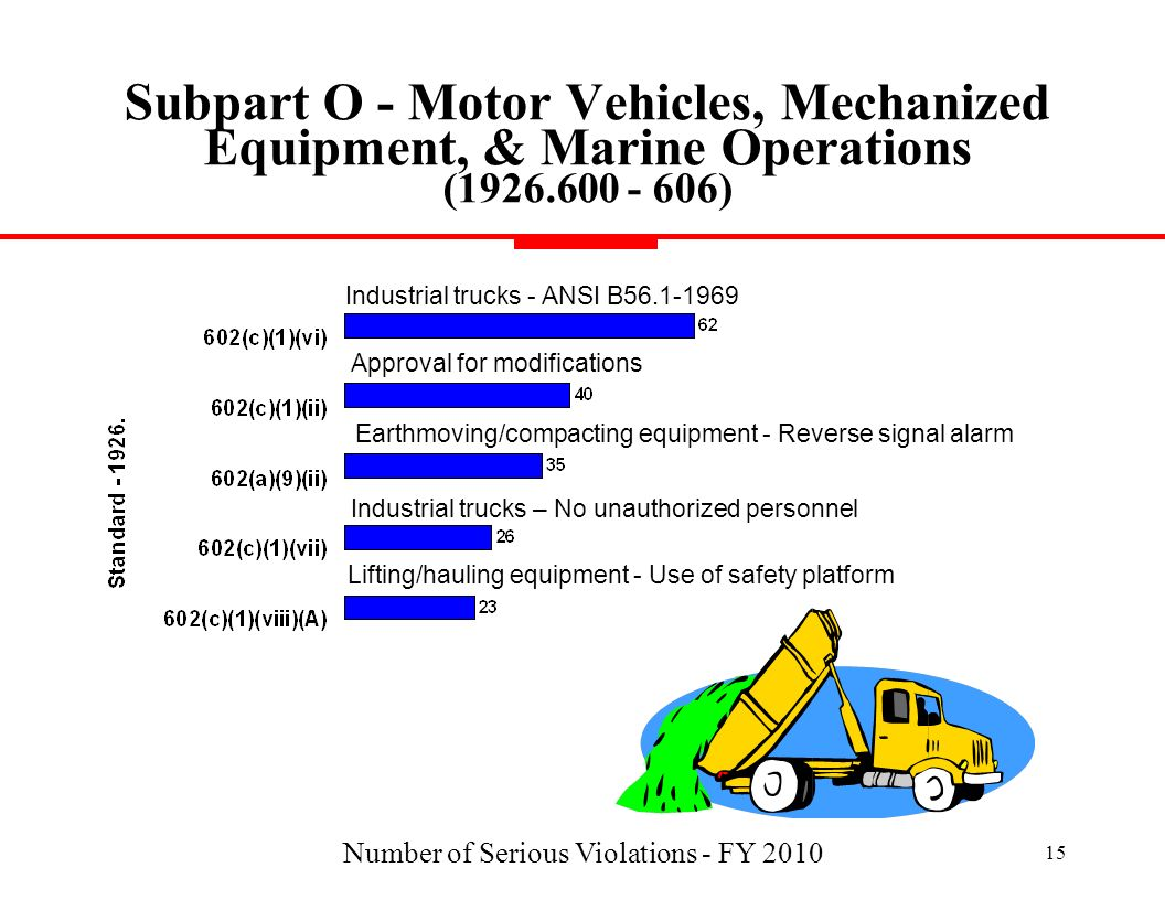 Number of Serious Violations - FY 2010