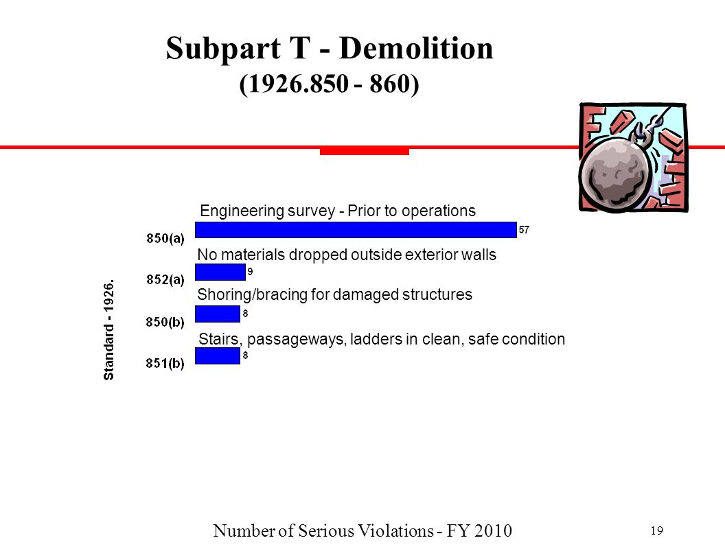 Subpart T - Demolition (1926.850 - 860)