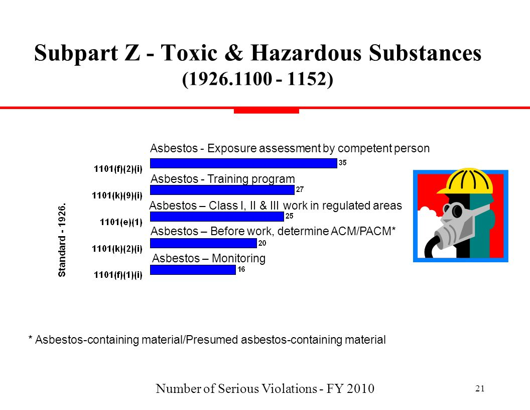 Subpart Z - Toxic & Hazardous Substances (1926.1100 - 1152)