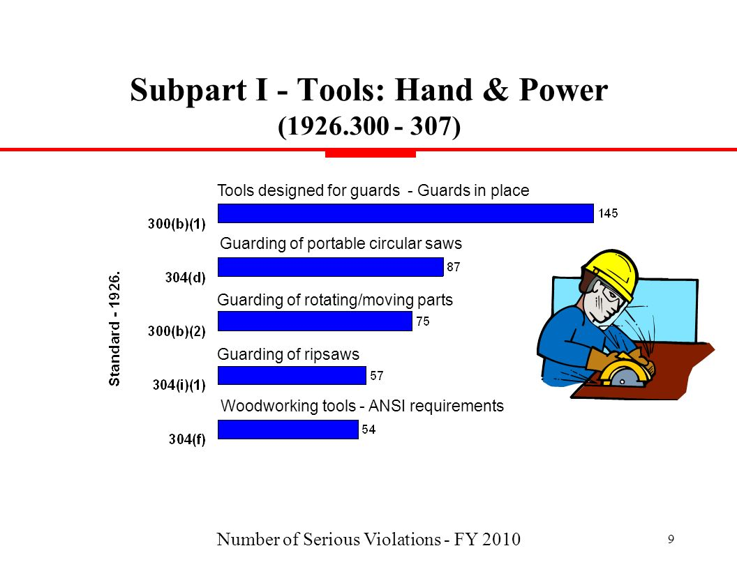 Subpart I - Tools: Hand & Power (1926.300 - 307)