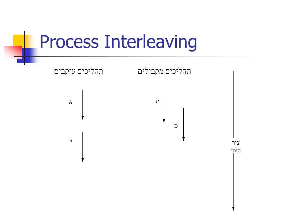 Process Interleaving תהליכים עוקבים תהליכים מקבילים ציר הזמן C B A D