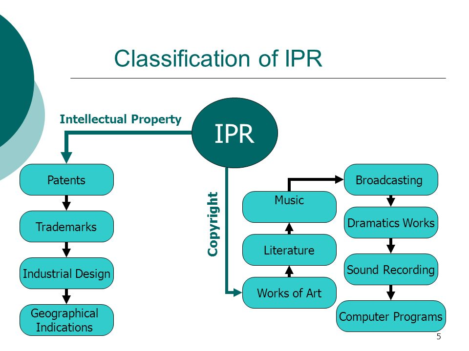 IPR Classification of IPR Copyright Intellectual Property Patents