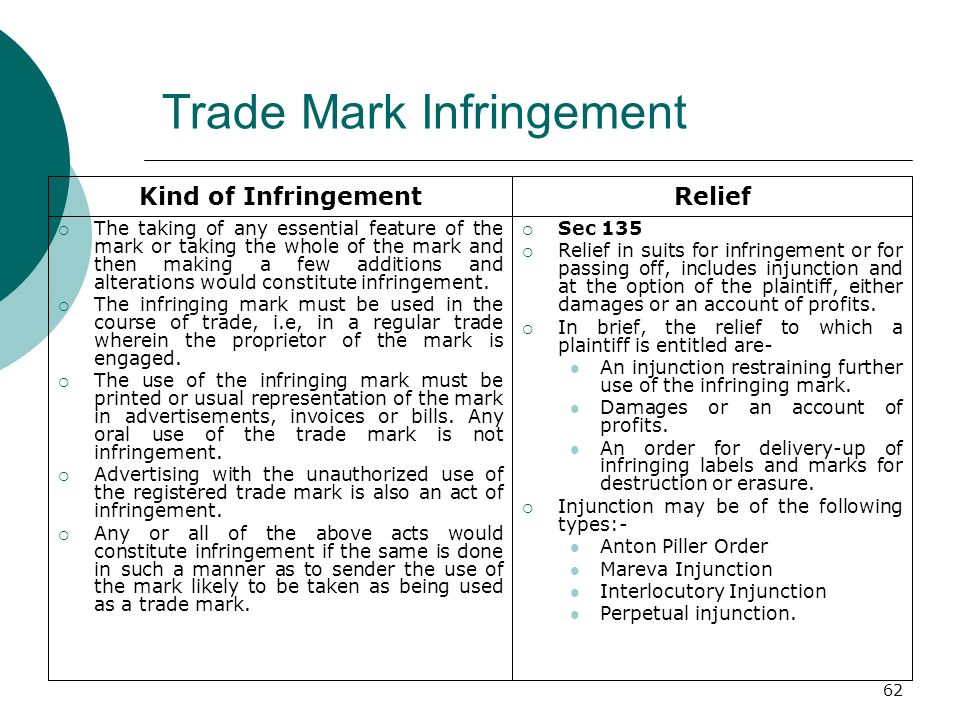 Trade Mark Infringement