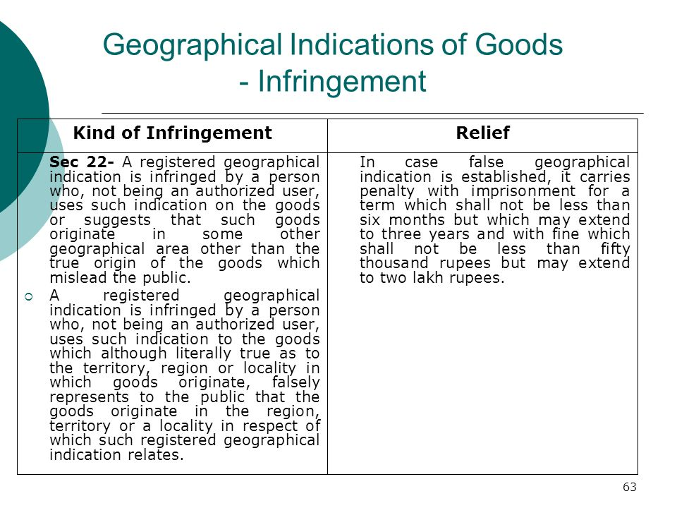 Geographical Indications of Goods - Infringement