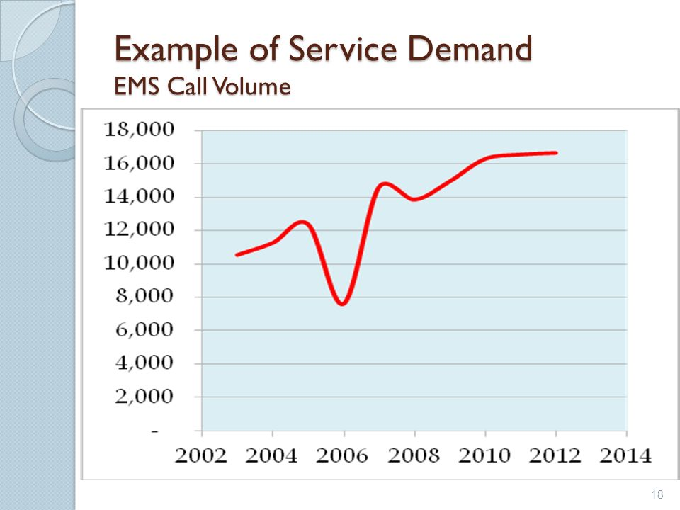 Example of Service Demand EMS Call Volume