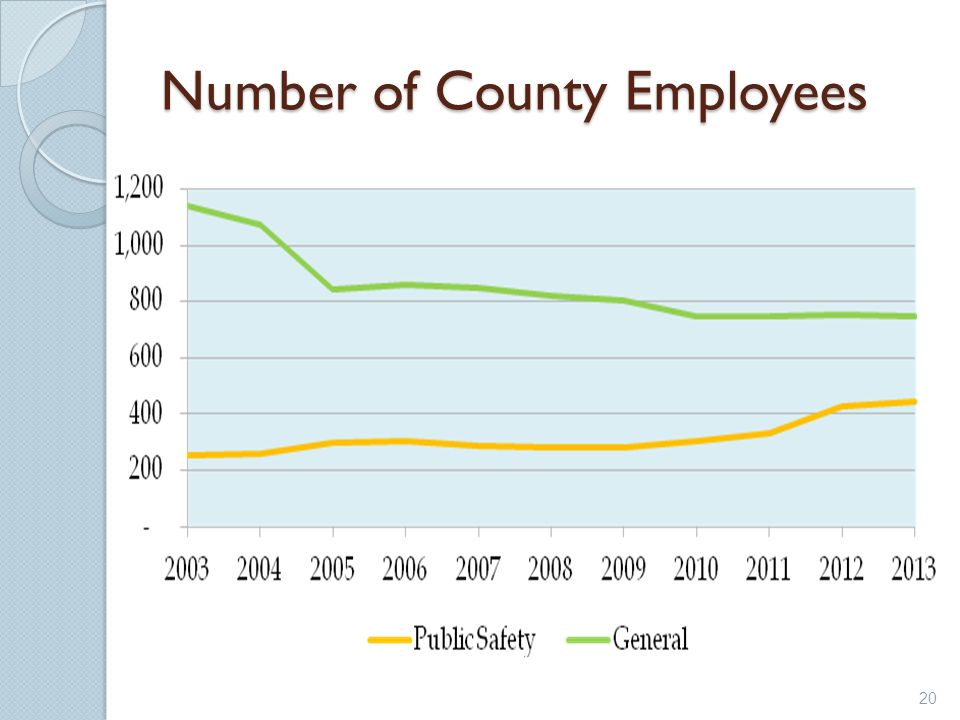 Number of County Employees