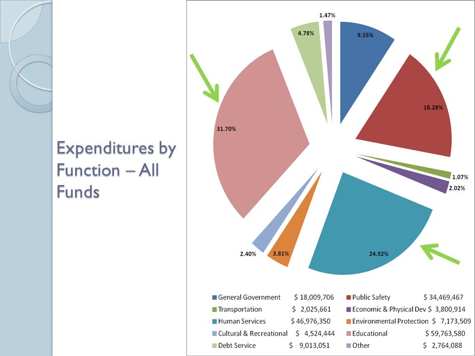 Expenditures by Function – All Funds