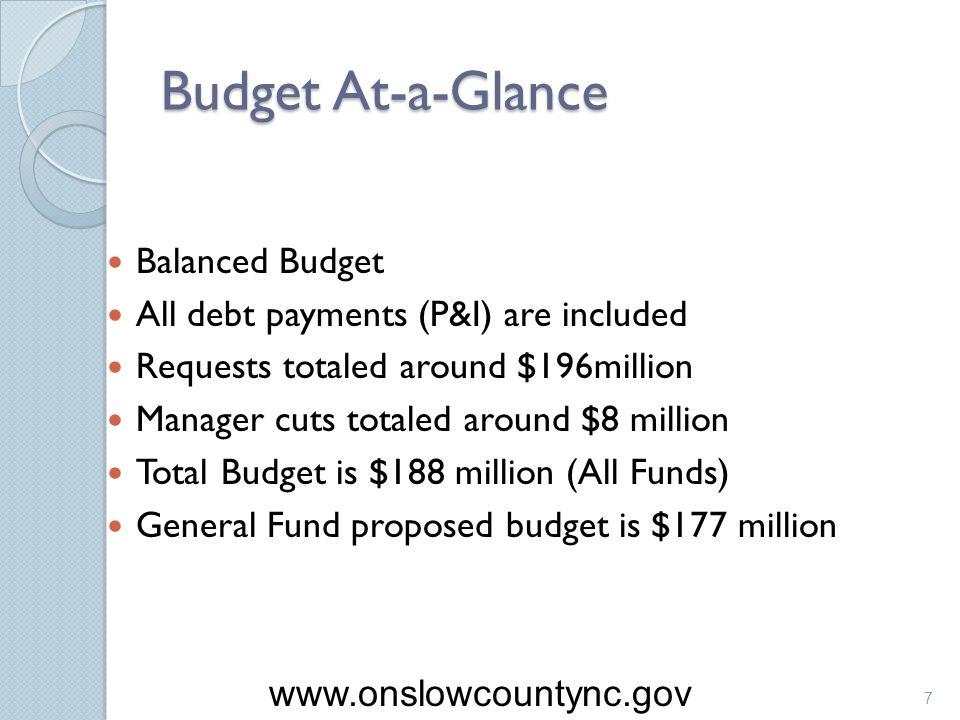 Budget At-a-Glance Balanced Budget