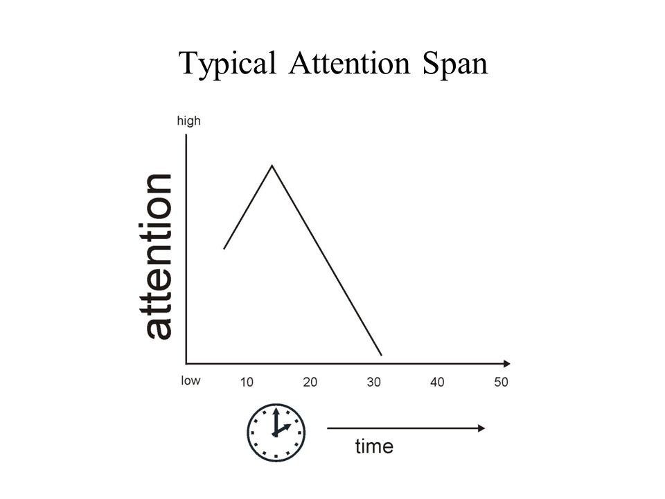 Typical Attention Span