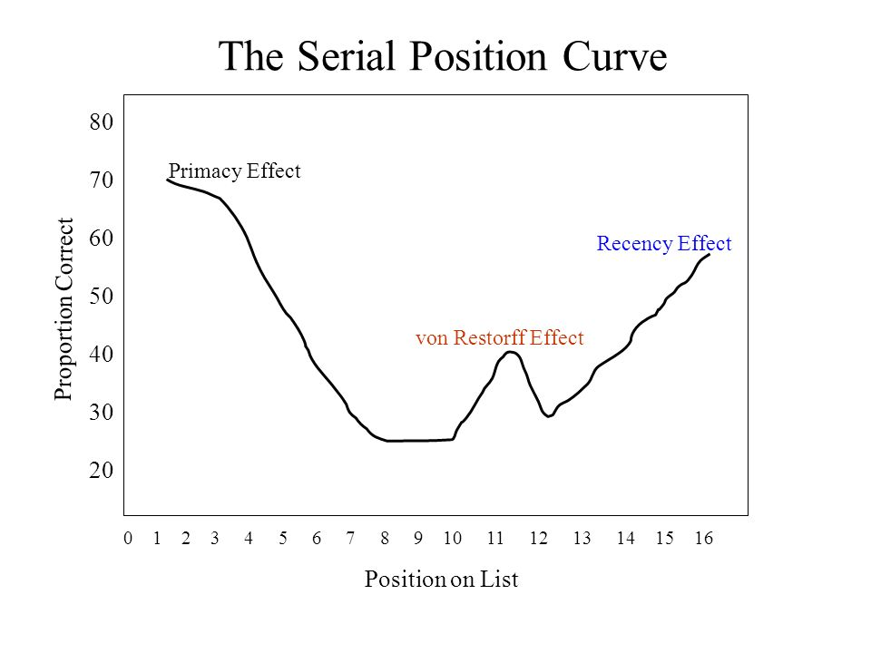 The Serial Position Curve