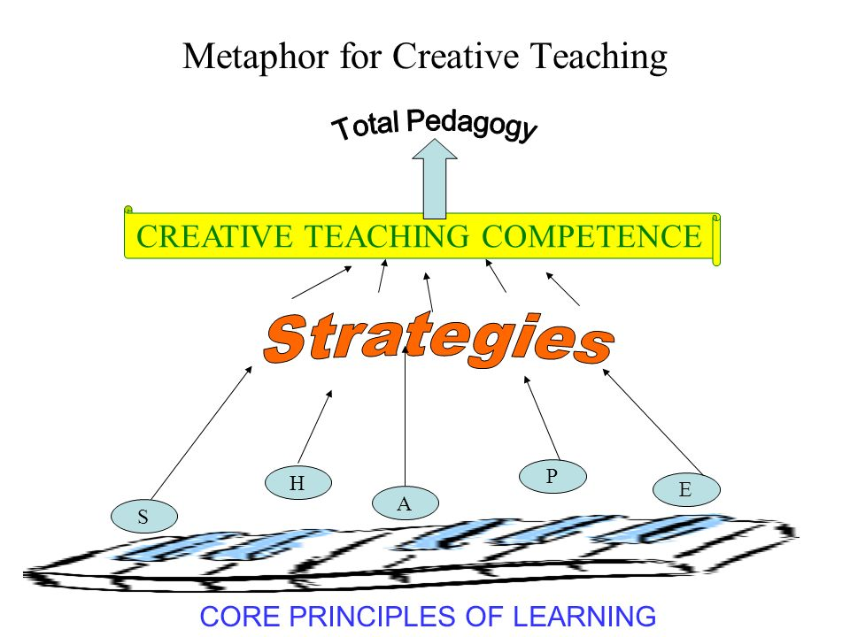 Metaphor for Creative Teaching