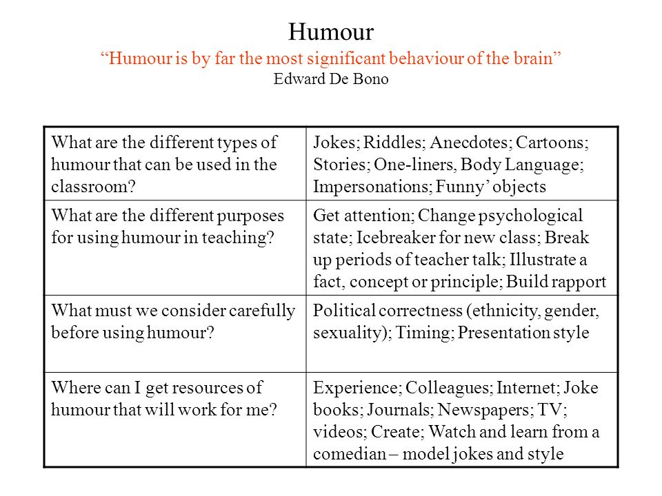 Humour Humour is by far the most significant behaviour of the brain Edward De Bono