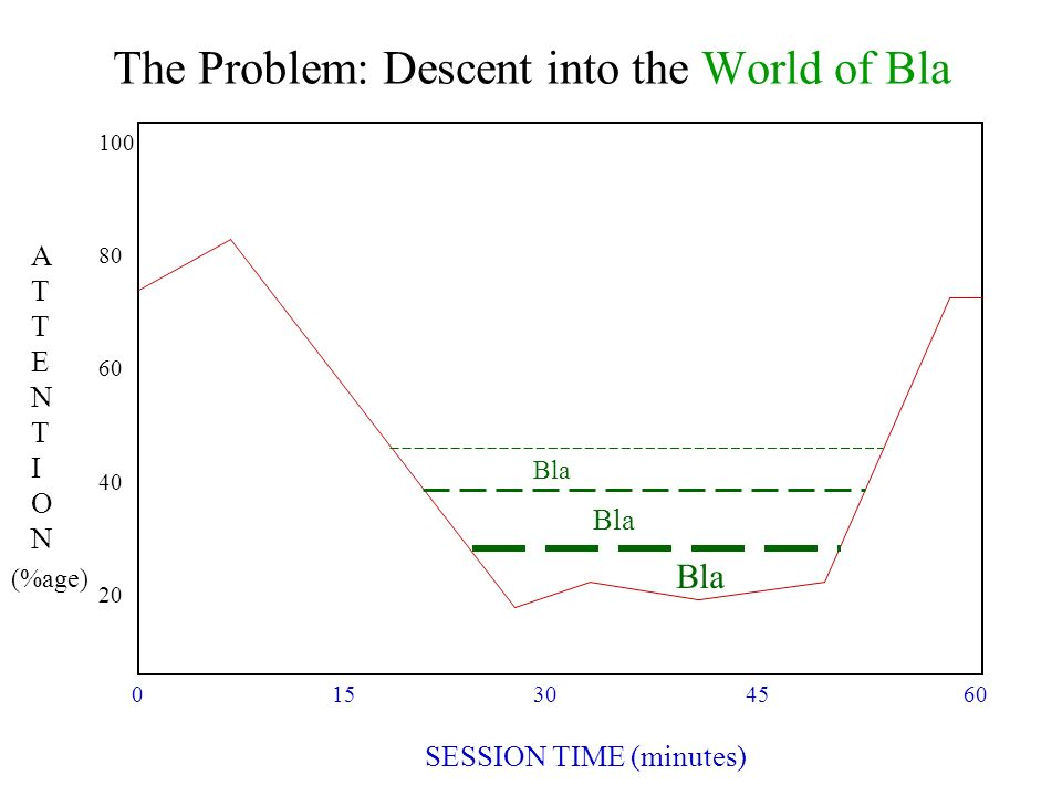 The Problem: Descent into the World of Bla