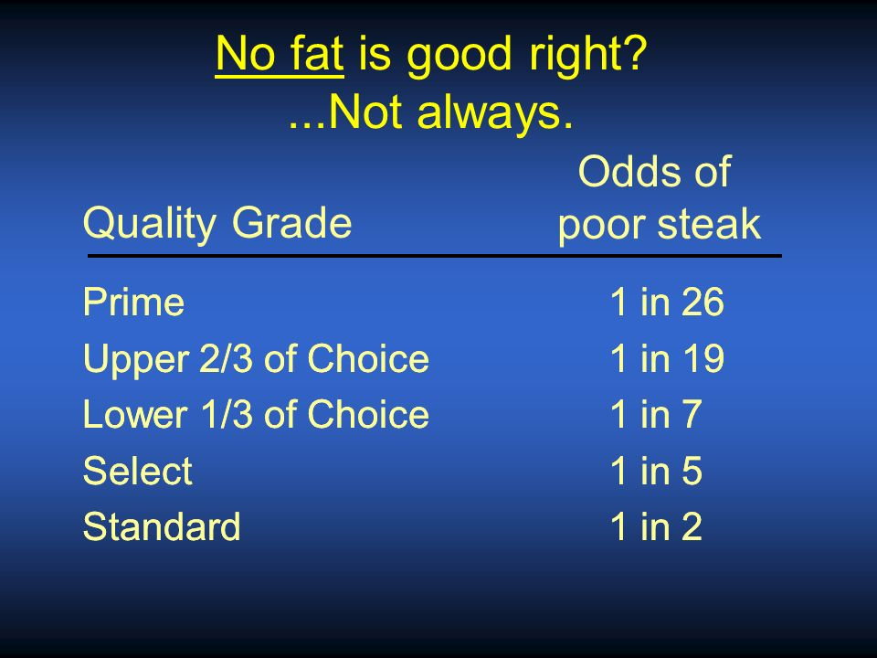 No fat is good right ...Not always.