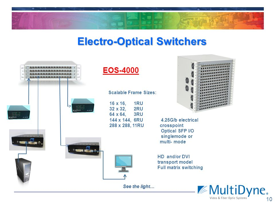 Electro-Optical Switchers