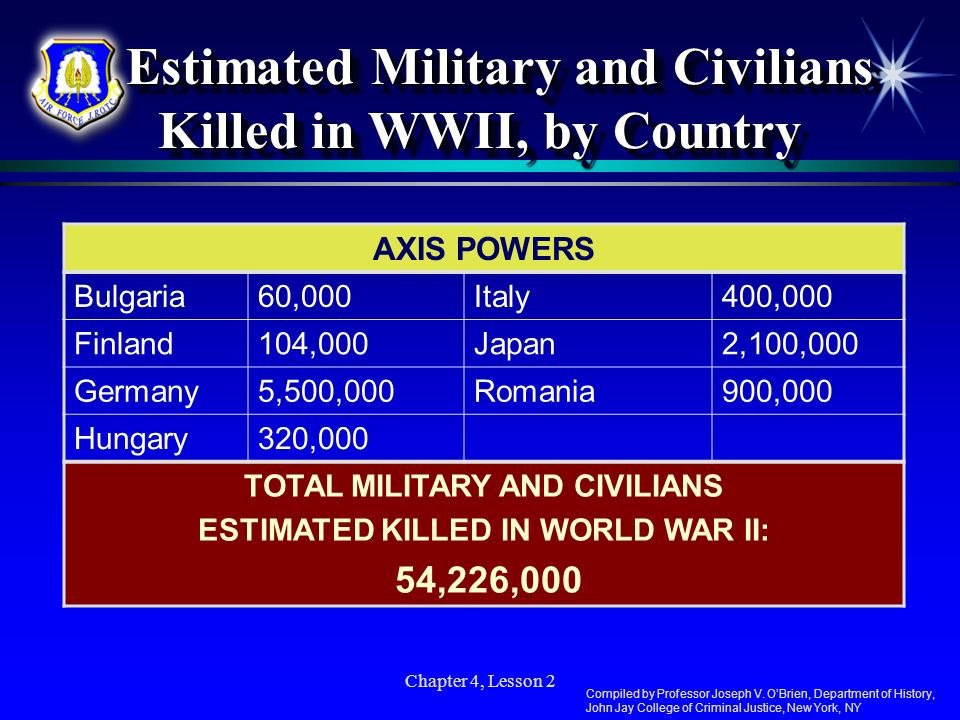 Estimated Military and Civilians Killed in WWII, by Country