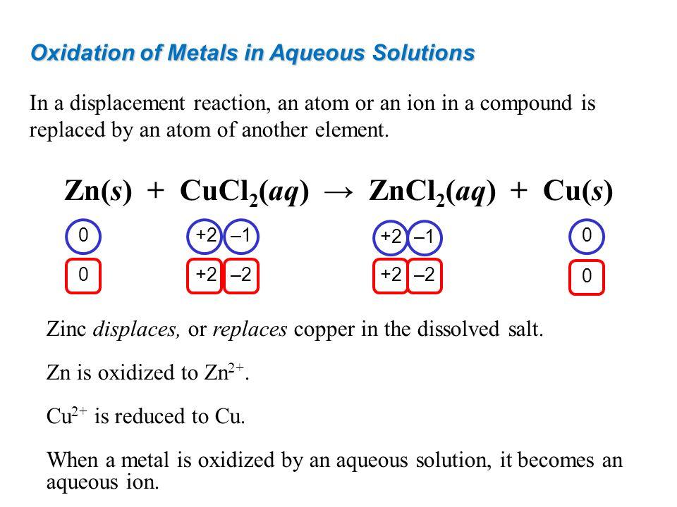 Zn(s) + CuCl2(aq) → ZnCl2(aq) + Cu(s)