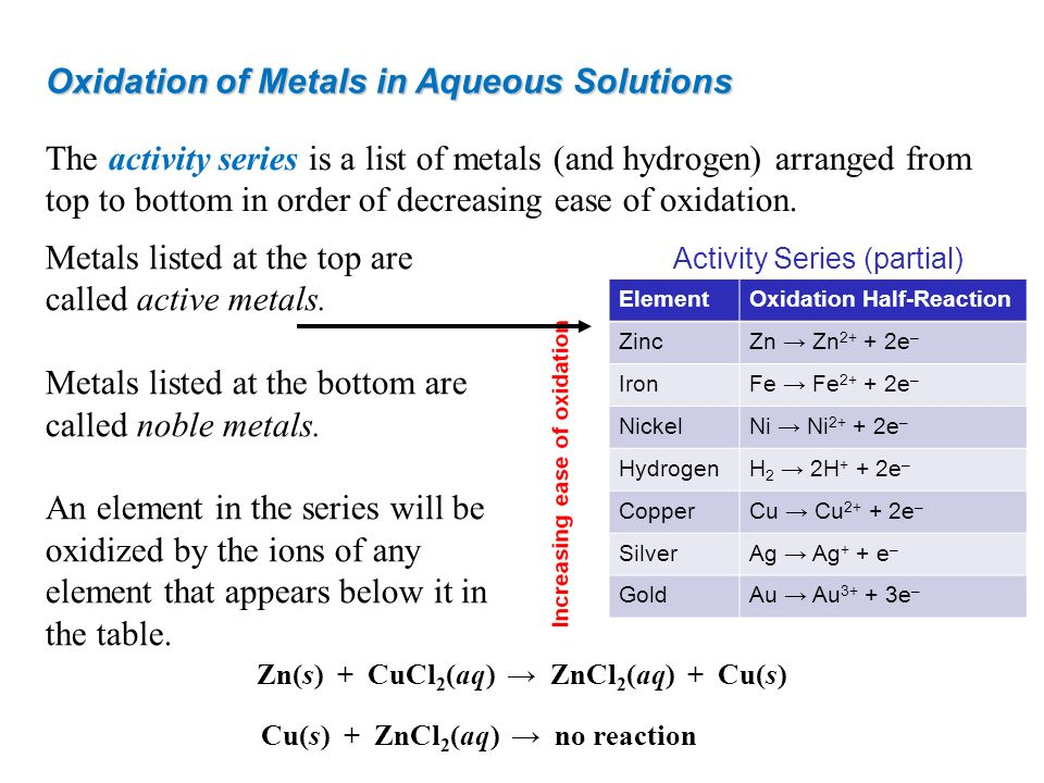 Zn(s) + CuCl2(aq) → ZnCl2(aq) + Cu(s) Cu(s) + ZnCl2(aq) → no reaction