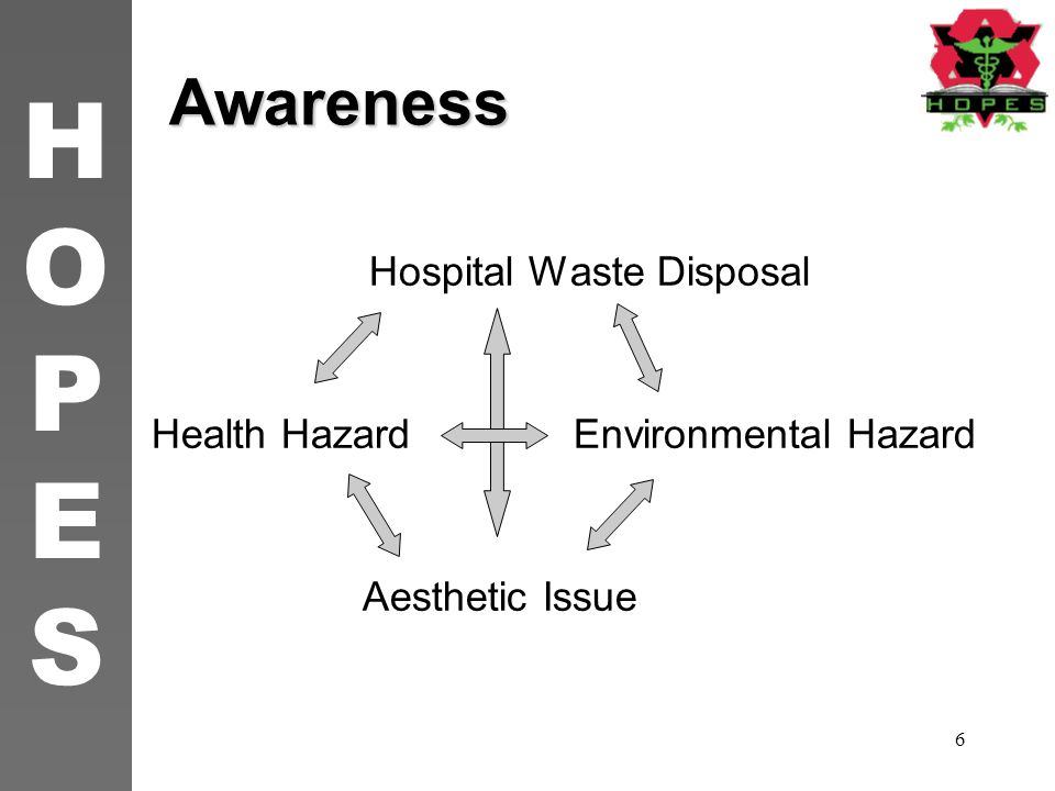 Hospital Waste Disposal