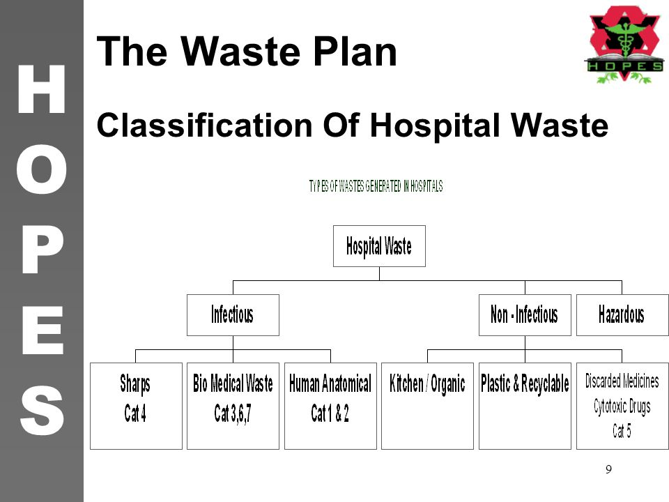 Classification Of Hospital Waste