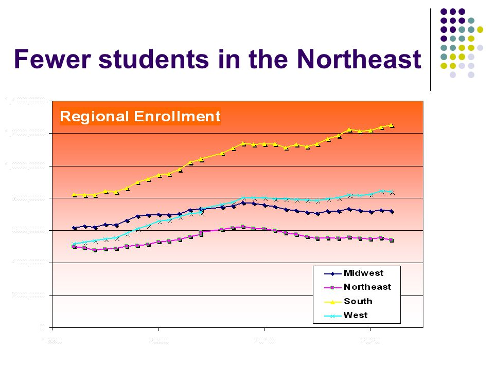 Fewer students in the Northeast