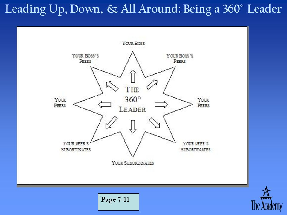 Leading Up, Down, & All Around: Being a 360° Leader