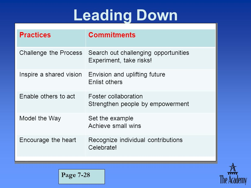 Leading Down Practices Commitments Page 7-28 Challenge the Process