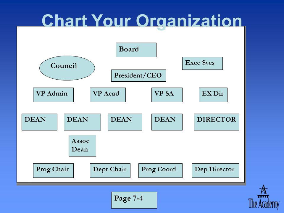Chart Your Organization