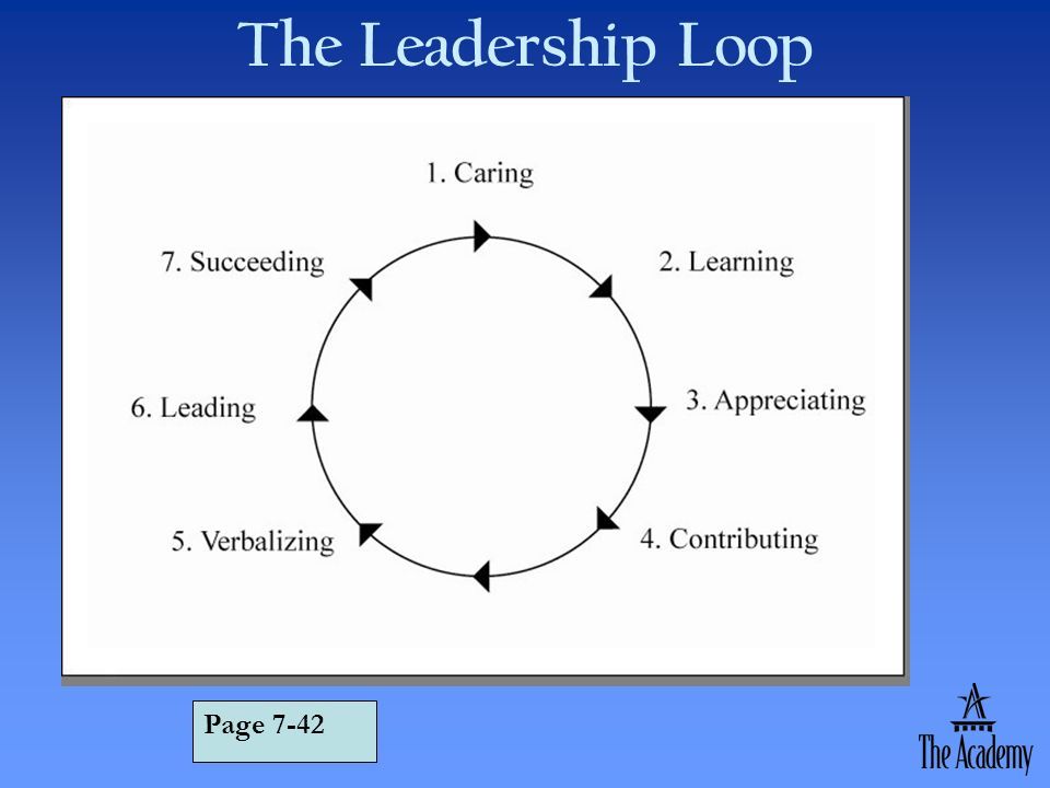 The Leadership Loop Page 7-42