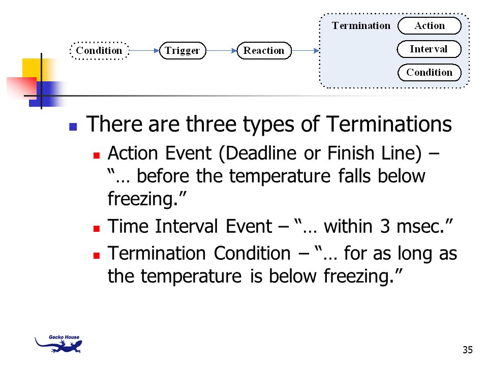 There are three types of Terminations