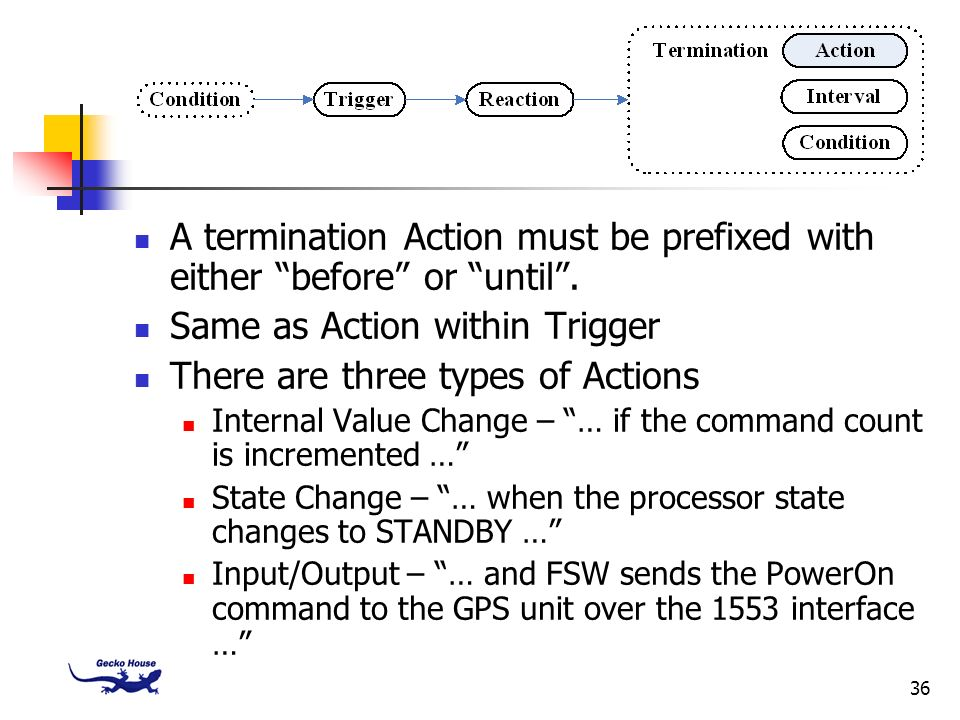 A termination Action must be prefixed with either before or until .