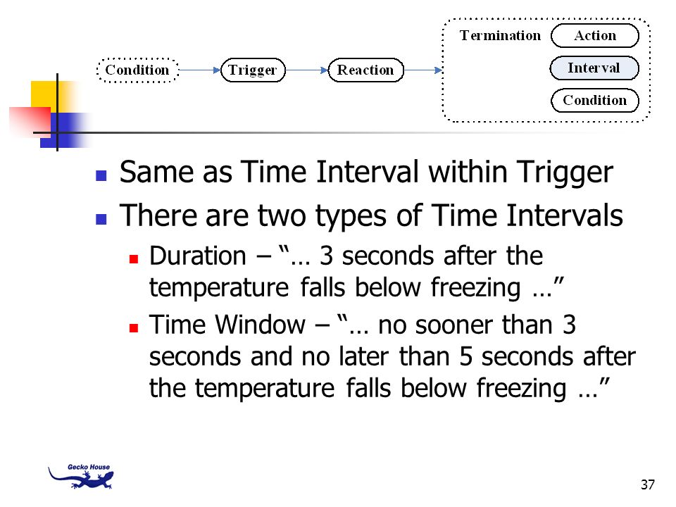 Same as Time Interval within Trigger