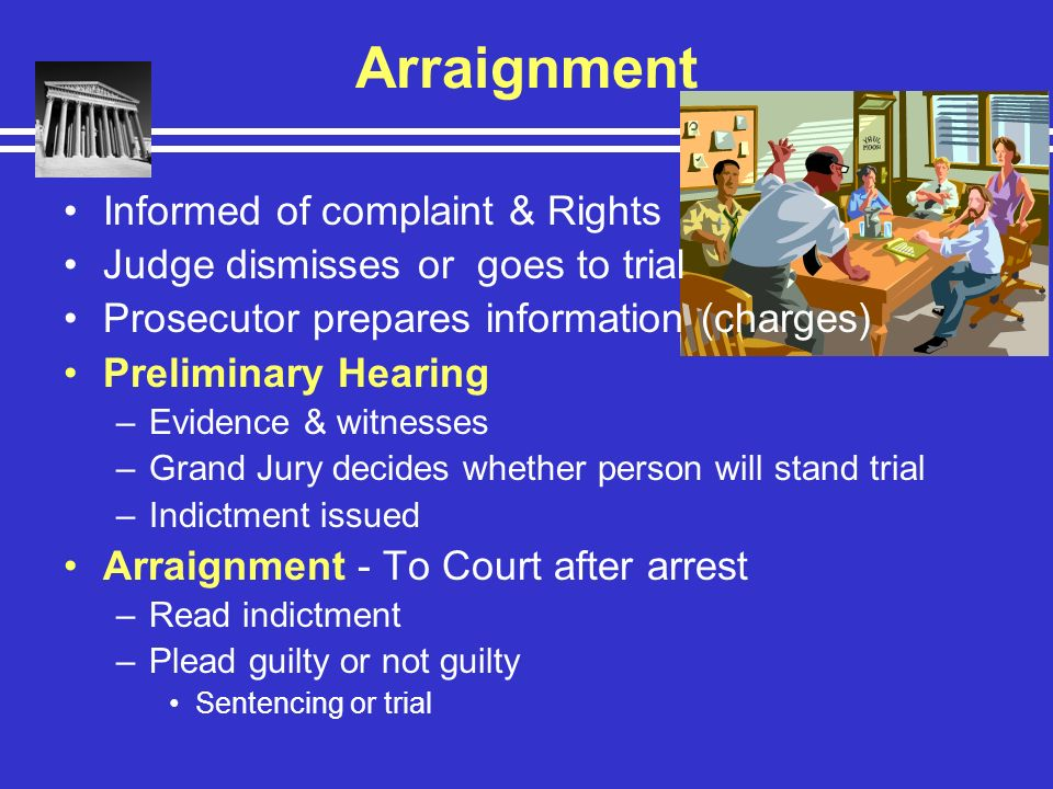 Arraignment Informed of complaint & Rights