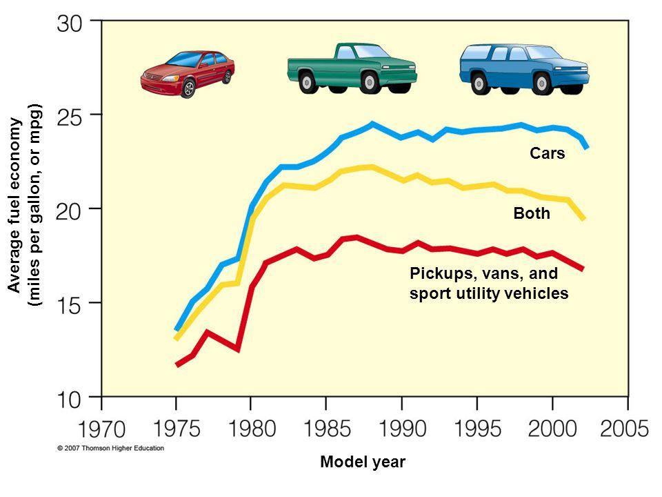 Average fuel economy (miles per gallon, or mpg)