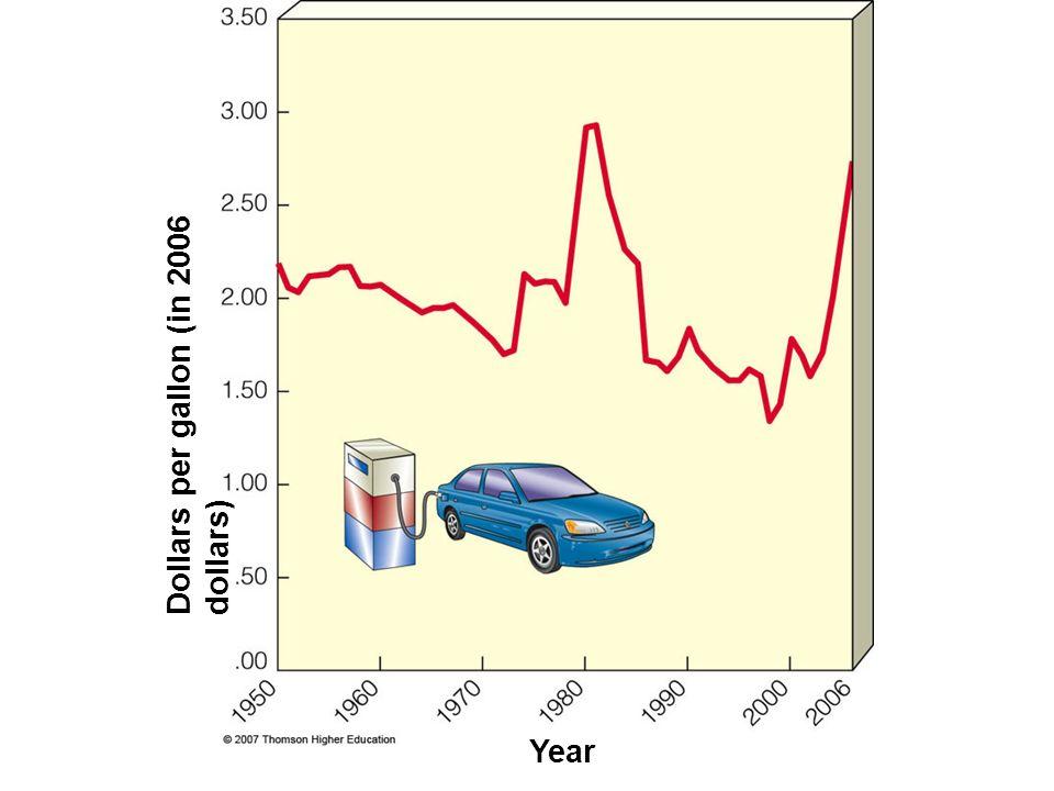 Dollars per gallon (in 2006 dollars)